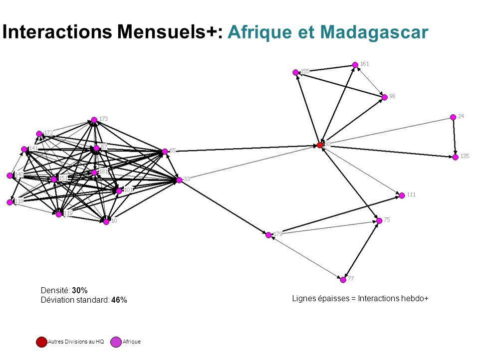 Interactions Mensuels+: Afrique et Madagascar Densité: 30% Déviation standard: 46% AfriqueAutres Divisions au HQ Lignes épaisses = Interactions hebdo+