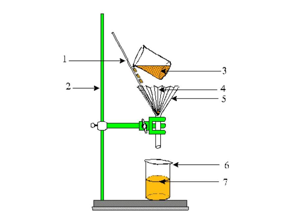 LA FILTRATION: est une méthode qui permet une bonne séparation de la phase liquide (le filtrat, qui traverse le papier - filtre) dune phase solide (le résidu, qui reste sur le papier - filtre) la vitesse de filtration dépend : –des caractéristiques du matériel - filtre (la qualité du matériel – filtre, la surface filtrante, les dimensions des pores etc.) le matériel – filtre peut être : le papier – filtre (le plus souvent), la verre poreuse,materiel textile