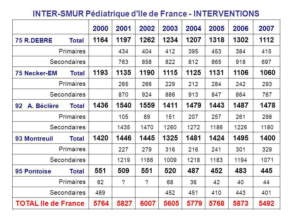INTER-SMUR Pédiatrique d'Ile de France - INTERVENTIONS 20002001200220032004200520062007 75 R.DEBRE Total 11641197126212341207131813021112 Primaires 43