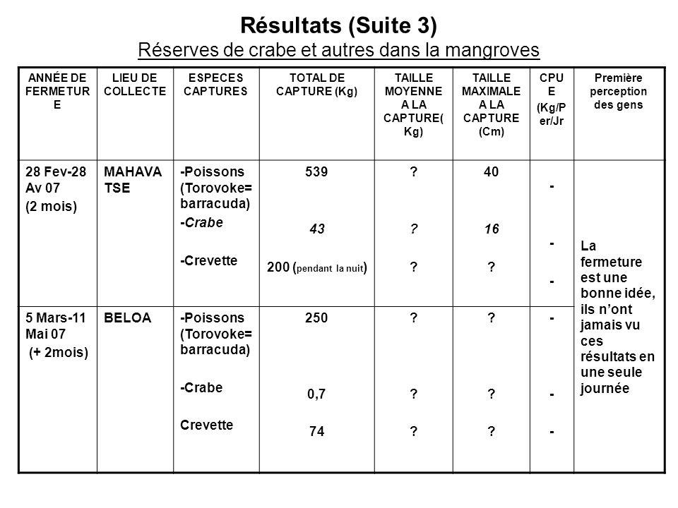 Résultats (Suite 3) Réserves de crabe et autres dans la mangroves ANNÉE DE FERMETUR E LIEU DE COLLECTE ESPECES CAPTURES TOTAL DE CAPTURE (Kg) TAILLE M