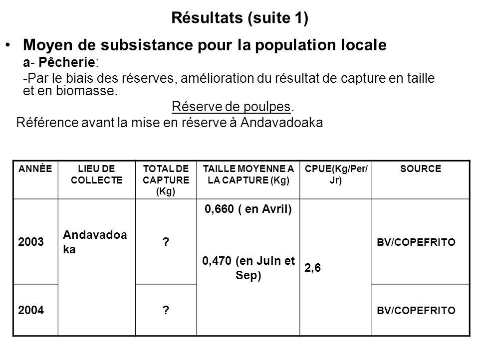 Résultats (suite 1) Moyen de subsistance pour la population locale a- Pêcherie: -Par le biais des réserves, amélioration du résultat de capture en tai