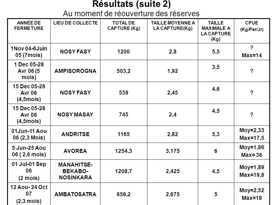 Résultats (suite 2) Au moment de réouverture des réserves ANNÉE DE FERMETURE LIEU DE COLLECTETOTAL DE CAPTURE (Kg) TAILLE MOYENNE A LA CAPTURE(Kg) TAI