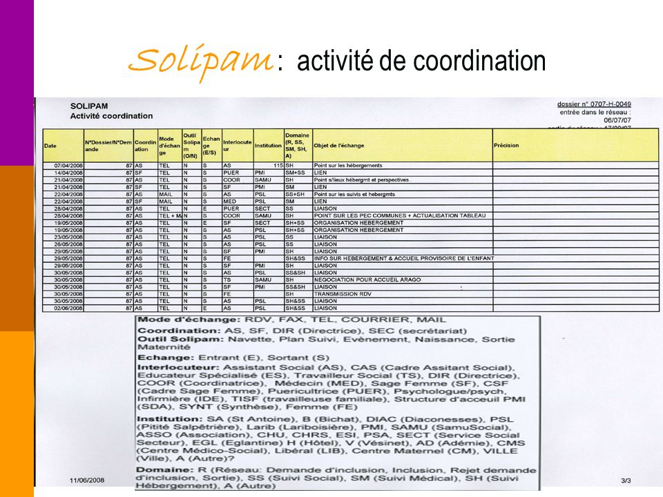 13 ARHIDF 13 juin 2008 Solipam : activité de coordination