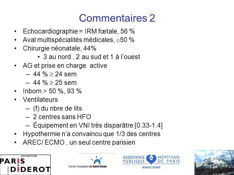 Commentaires 2 Echocardiographie = IRM fœtale, 56 % Aval multispécialités médicales, 50 % Chirurgie néonatale, 44% 3 au nord, 2 au sud et 1 à louest AG et prise en charge active –44 % 24 sem –44 % 25 sem Inborn > 50 %, 93 % Ventilateurs –(f) du nbre de lits –2 centres sans HFO –Équipement en VNI très disparâtre [0.33-1.4] Hypothermie na convaincu que 1/3 des centres AREC/ ECMO, un seul centre parisien