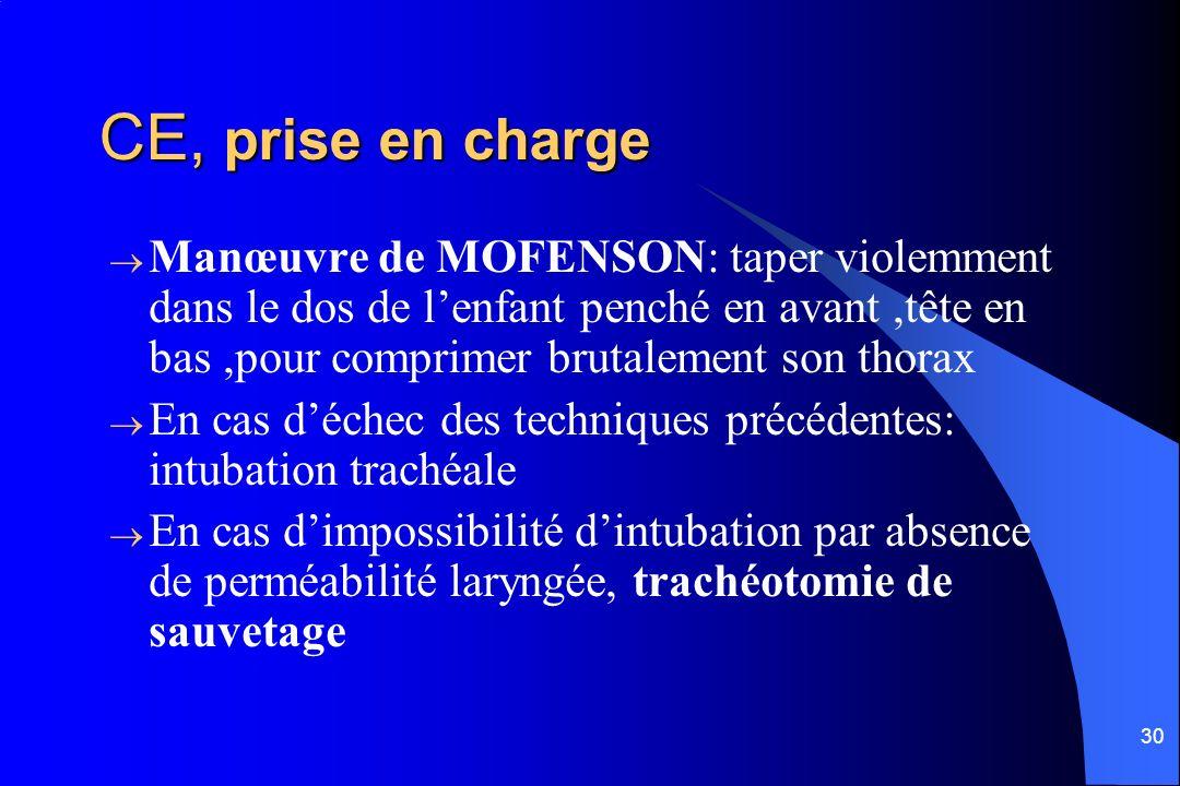 30 CE, prise en charge Manœuvre de MOFENSON: taper violemment dans le dos de lenfant penché en avant,tête en bas,pour comprimer brutalement son thorax