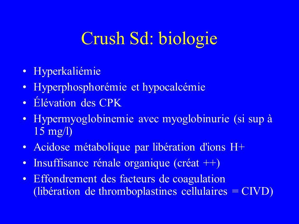 Crush Sd: biologie Hyperkaliémie Hyperphosphorémie et hypocalcémie Élévation des CPK Hypermyoglobinemie avec myoglobinurie (si sup à 15 mg/l) Acidose métabolique par libération d ions H+ Insuffisance rénale organique (créat ++) Effondrement des facteurs de coagulation (libération de thromboplastines cellulaires = CIVD)