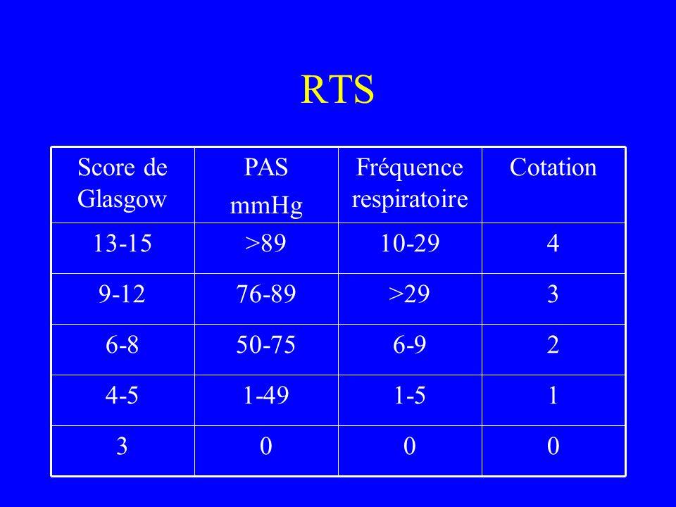 RTS 0003 11-51-494-5 26-950-756-8 3>2976-899-12 410-29>8913-15 CotationFréquence respiratoire PAS mmHg Score de Glasgow