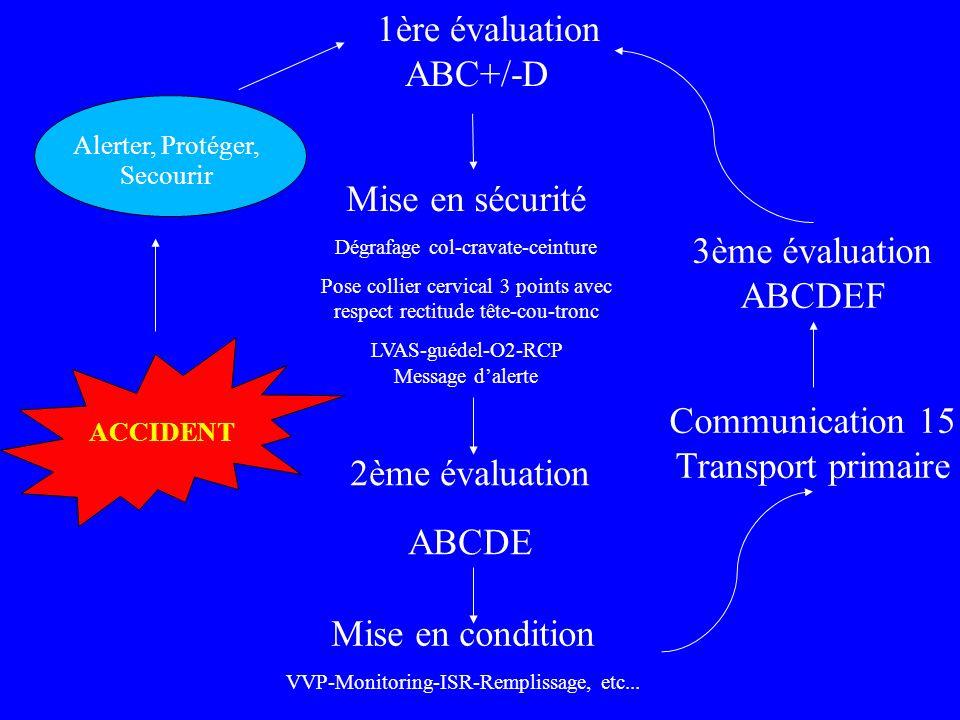 1ère évaluation ABC+/-D Mise en sécurité Dégrafage col-cravate-ceinture Pose collier cervical 3 points avec respect rectitude tête-cou-tronc LVAS-guédel-O2-RCP Message dalerte 2ème évaluation ABCDE Mise en condition VVP-Monitoring-ISR-Remplissage, etc...