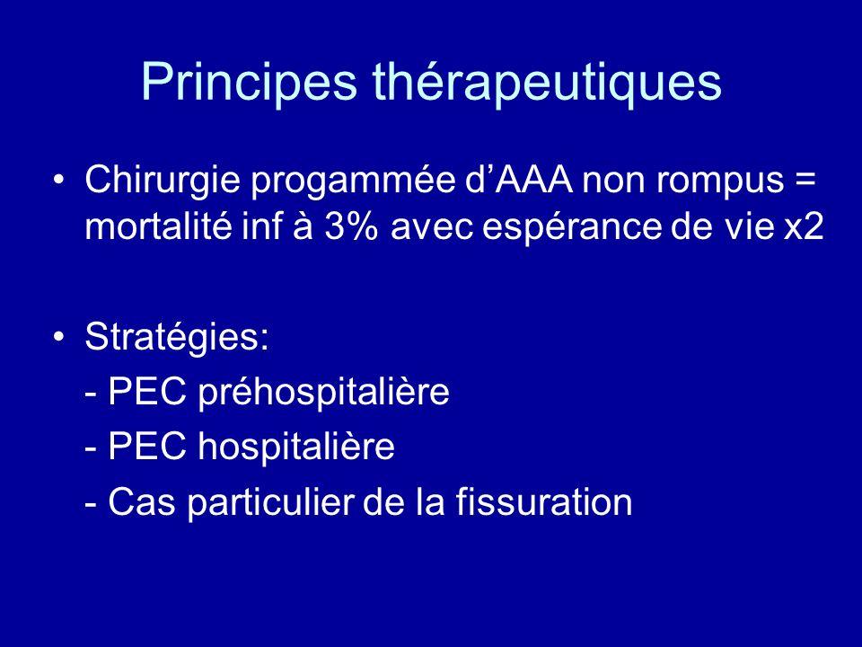 Principes thérapeutiques Chirurgie progammée dAAA non rompus = mortalité inf à 3% avec espérance de vie x2 Stratégies: - PEC préhospitalière - PEC hos