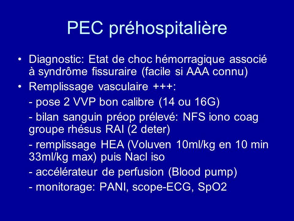 PEC préhospitalière Diagnostic: Etat de choc hémorragique associé à syndrôme fissuraire (facile si AAA connu) Remplissage vasculaire +++: - pose 2 VVP