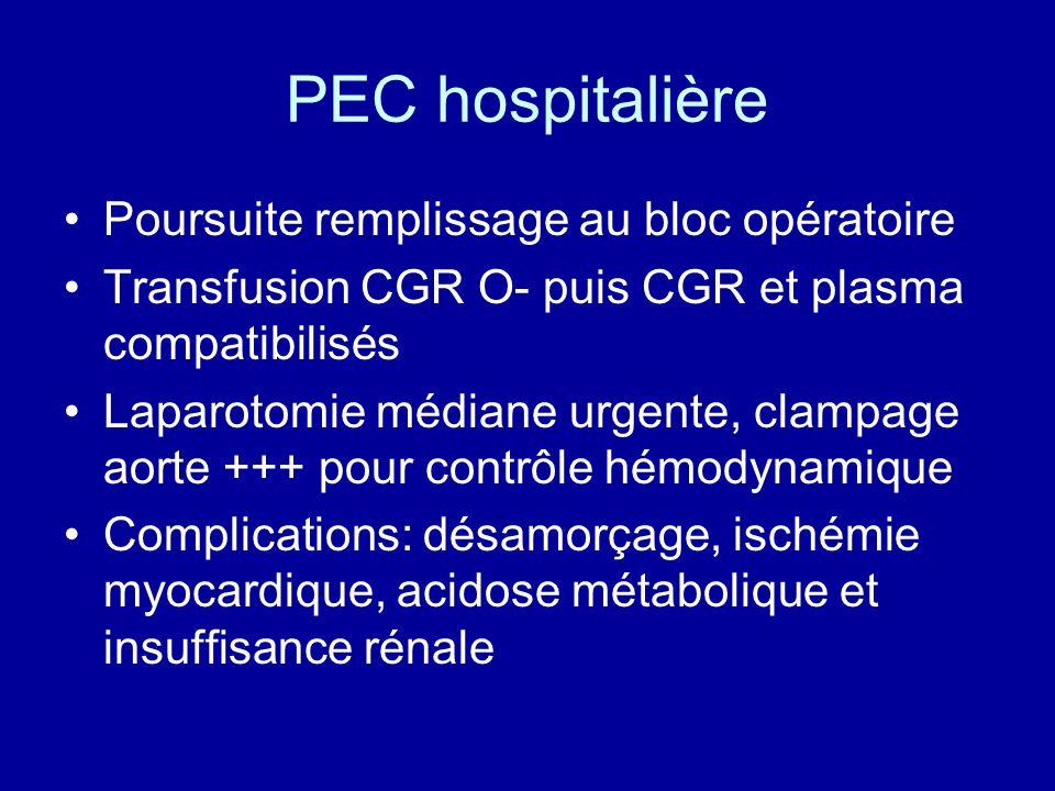 PEC hospitalière Poursuite remplissage au bloc opératoire Transfusion CGR O- puis CGR et plasma compatibilisés Laparotomie médiane urgente, clampage a