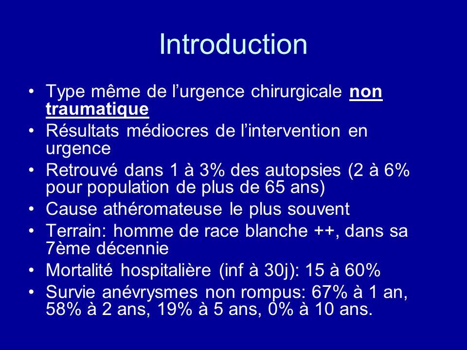 Introduction Type même de lurgence chirurgicale non traumatique Résultats médiocres de lintervention en urgence Retrouvé dans 1 à 3% des autopsies (2