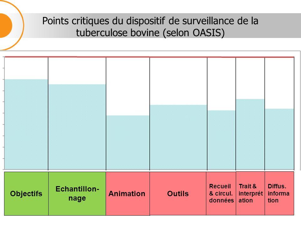 Points critiques du dispositif de surveillance de la tuberculose bovine (selon OASIS) Objectifs Echantillon- nage Animation Outils Recueil & circul. d