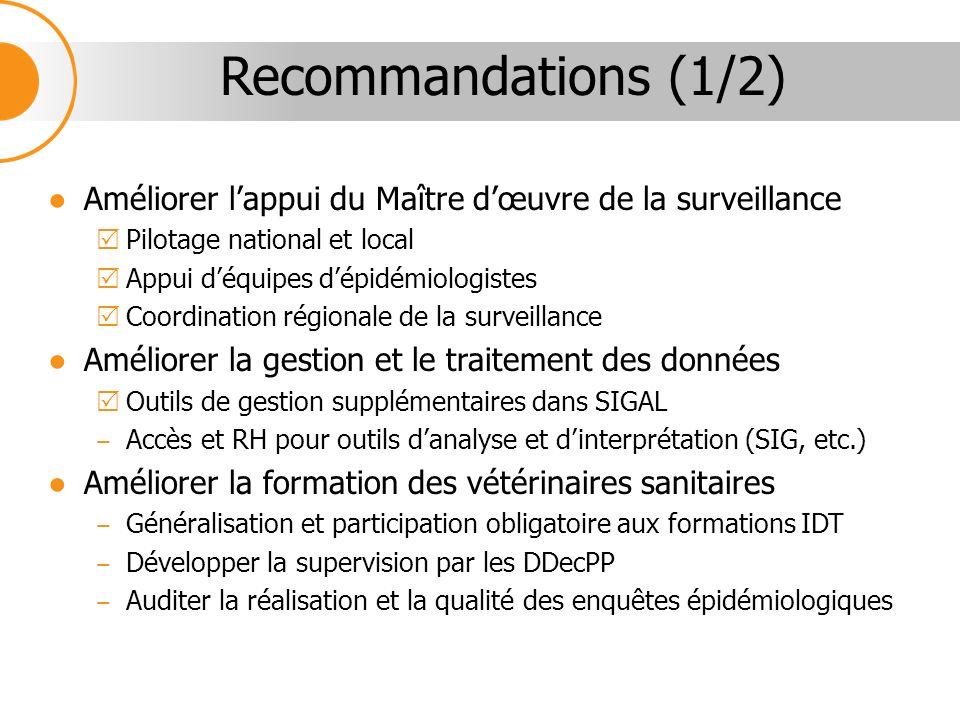 Améliorer lappui du Maître dœuvre de la surveillance Pilotage national et local Appui déquipes dépidémiologistes Coordination régionale de la surveill