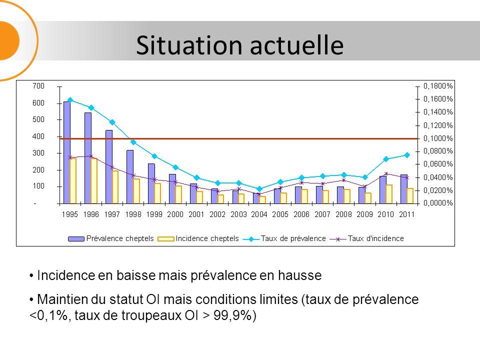 Situation actuelle Incidence en baisse mais prévalence en hausse Maintien du statut OI mais conditions limites (taux de prévalence 99,9%)