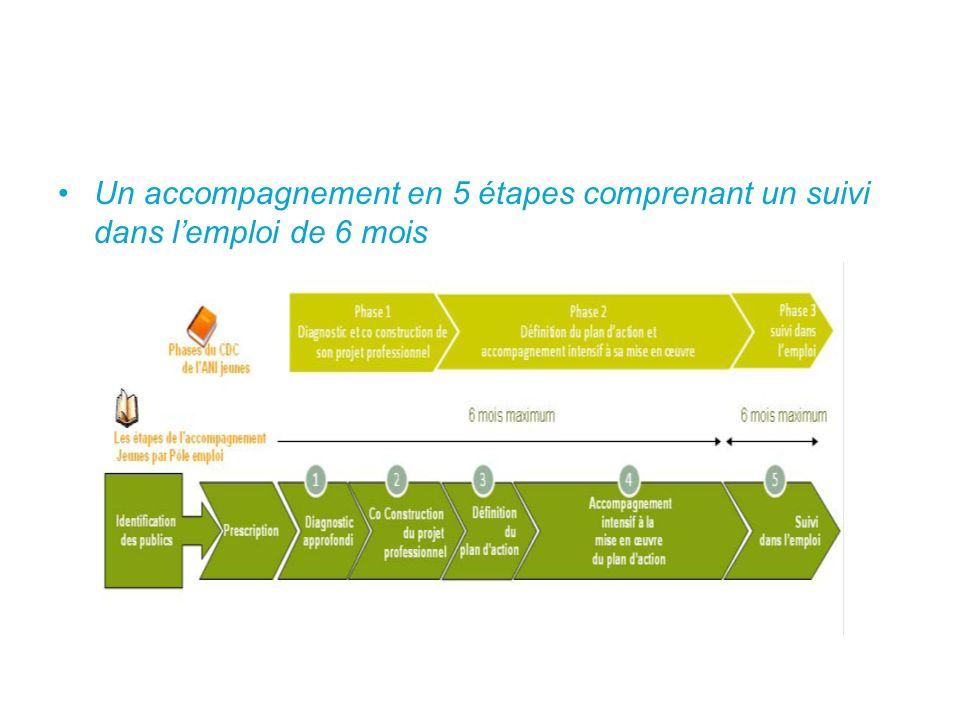 Un accompagnement en 5 étapes comprenant un suivi dans lemploi de 6 mois