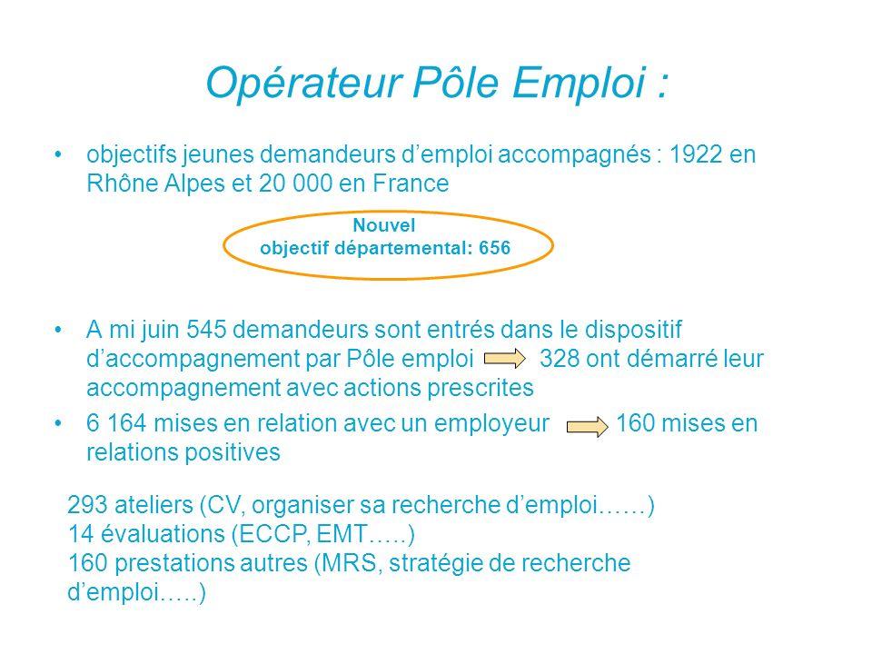 Opérateur Pôle Emploi : objectifs jeunes demandeurs demploi accompagnés : 1922 en Rhône Alpes et 20 000 en France A mi juin 545 demandeurs sont entrés