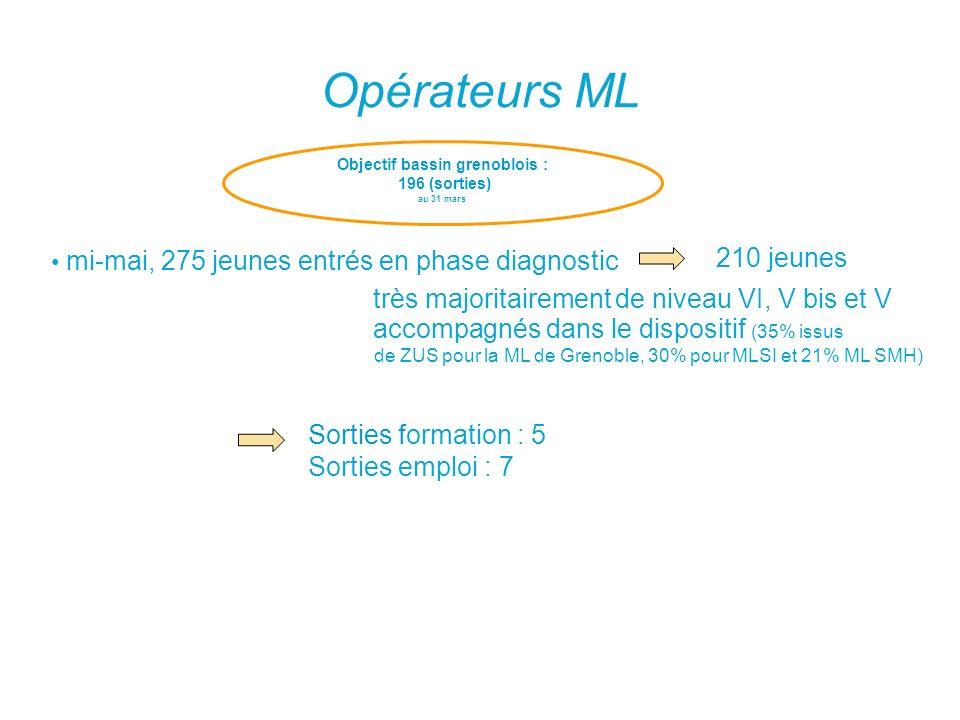Opérateurs ML Objectif bassin grenoblois : 196 (sorties) au 31 mars mi-mai, 275 jeunes entrés en phase diagnostic accompagnés dans le dispositif (35%