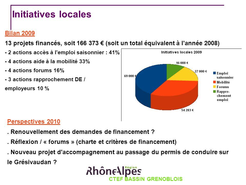 CTEF BASSIN GRENOBLOIS Initiatives locales Bilan 2009 13 projets financés, soit 166 373 (soit un total équivalent à l année 2008) - 2 actions accès à l emploi saisonnier : 41% - 4 actions aide à la mobilité 33% - 4 actions forums 16% - 3 actions rapprochement DE / employeurs 10 % Perspectives 2010.