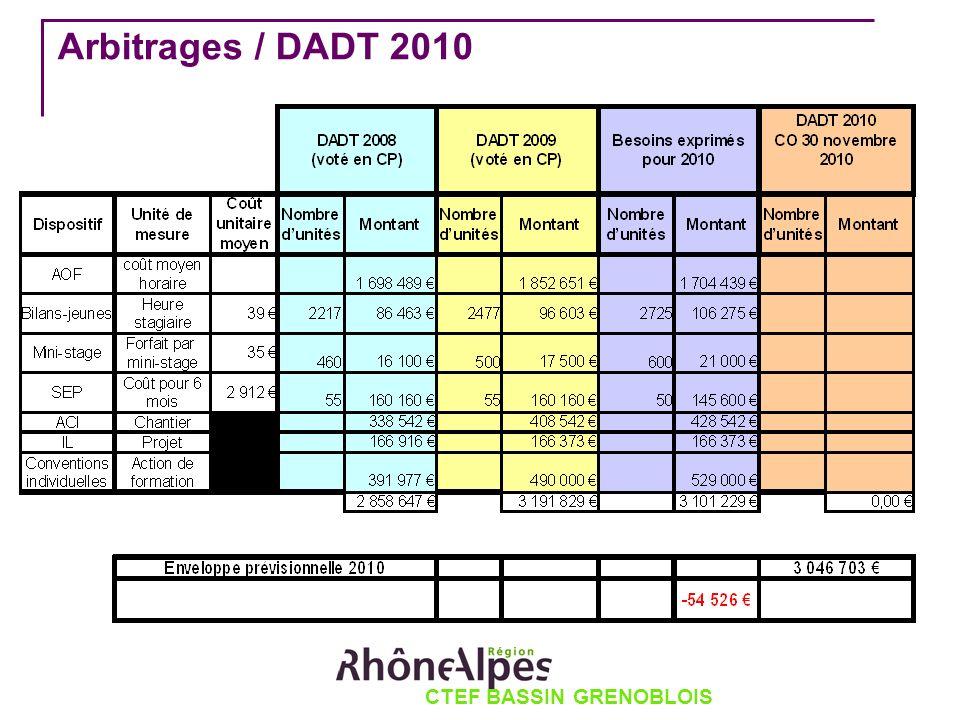 CTEF BASSIN GRENOBLOIS Arbitrages / DADT 2010