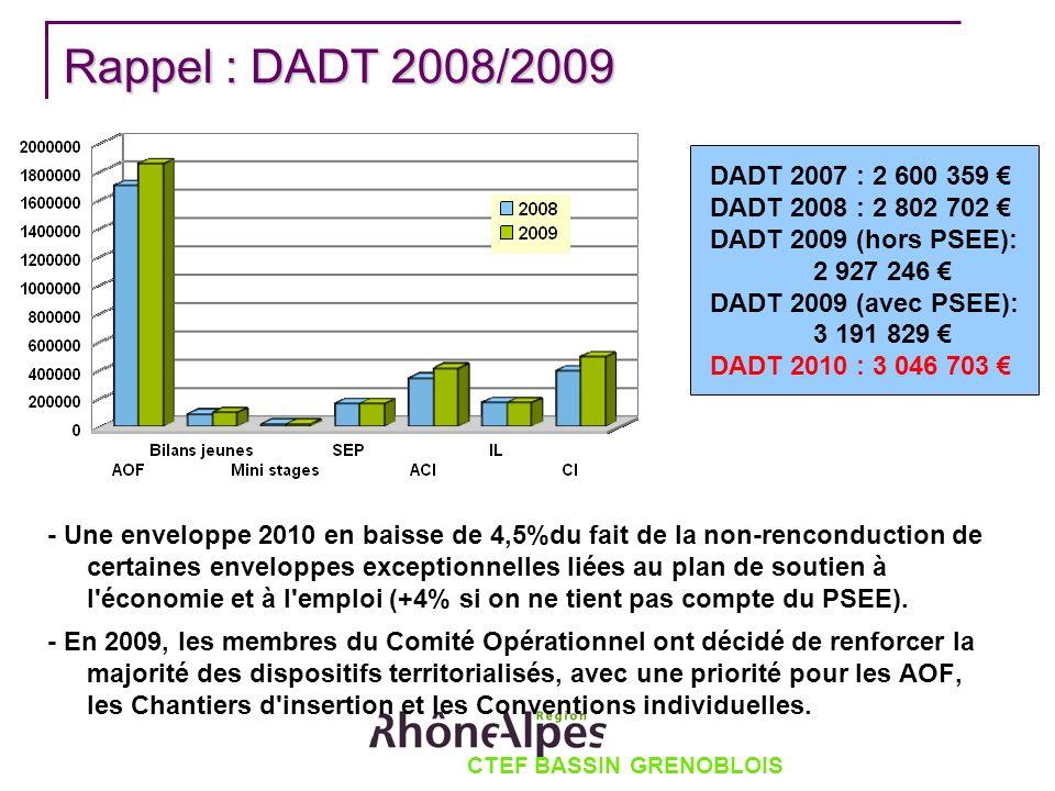 Rappel : DADT 2008/2009 - Une enveloppe 2010 en baisse de 4,5%du fait de la non-renconduction de certaines enveloppes exceptionnelles liées au plan de soutien à l économie et à l emploi (+4% si on ne tient pas compte du PSEE).