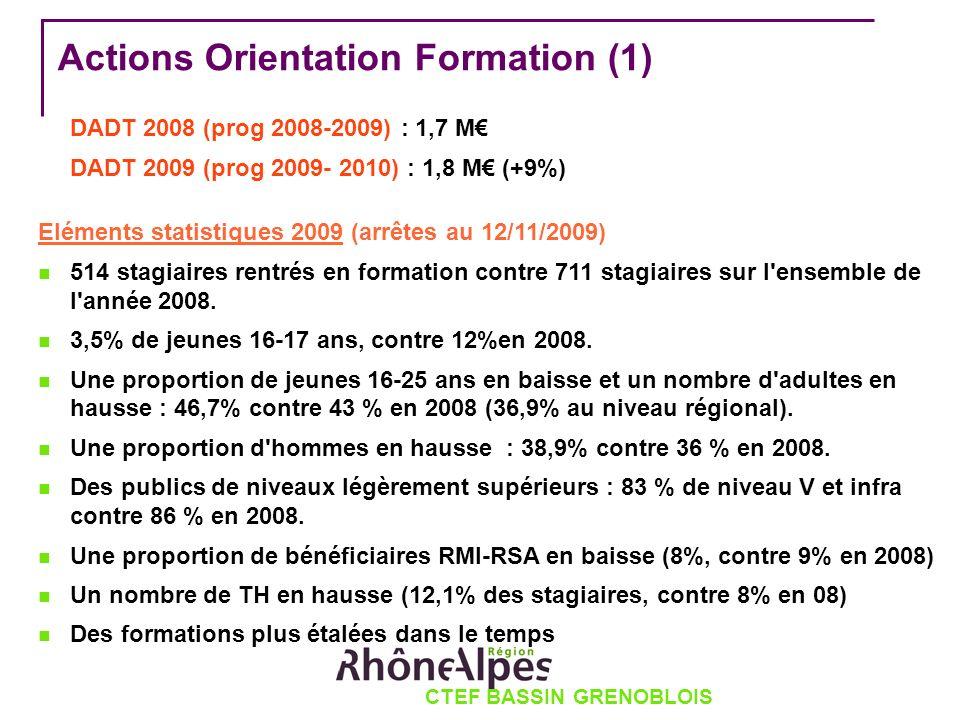 CTEF BASSIN GRENOBLOIS Actions Orientation Formation (1) DADT 2008 (prog 2008-2009) : 1,7 M DADT 2009 (prog 2009- 2010) : 1,8 M (+9%) Eléments statistiques 2009 (arrêtes au 12/11/2009) 514 stagiaires rentrés en formation contre 711 stagiaires sur l ensemble de l année 2008.