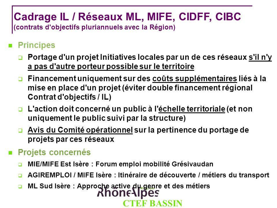 Cadrage IL / Réseaux ML, MIFE, CIDFF, CIBC (contrats d'objectifs pluriannuels avec la Région) Principes Portage d'un projet Initiatives locales par un