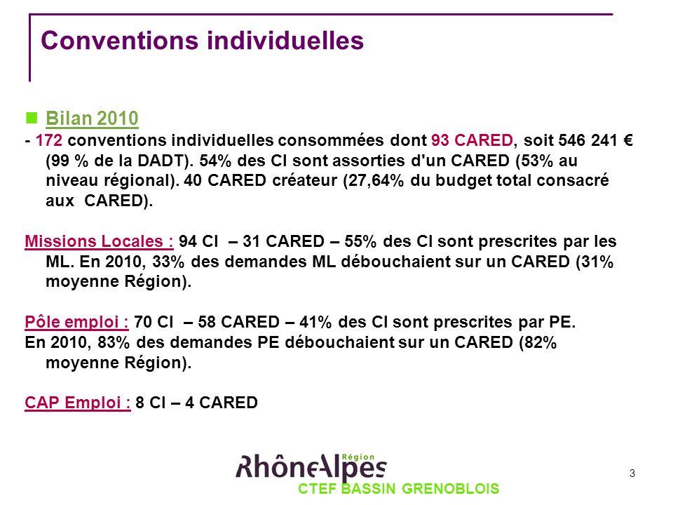 CTEF BASSIN GRENOBLOIS Conventions individuelles Bilan 2010 - 172 conventions individuelles consommées dont 93 CARED, soit 546 241 (99 % de la DADT).
