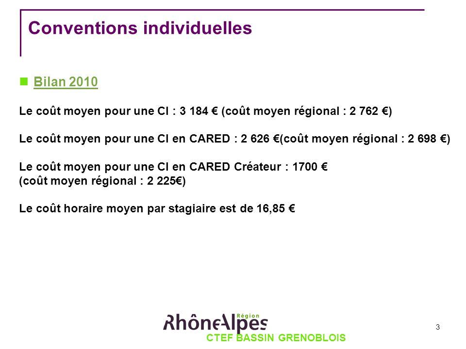 CTEF BASSIN GRENOBLOIS Conventions individuelles Bilan 2010 Le coût moyen pour une CI : 3 184 (coût moyen régional : 2 762 ) Le coût moyen pour une CI