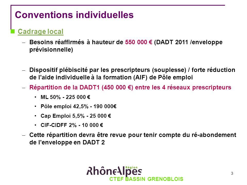 CTEF BASSIN GRENOBLOIS Conventions individuelles Cadrage local – Besoins réaffirmés à hauteur de 550 000 (DADT 2011 /enveloppe prévisionnelle) – Dispo
