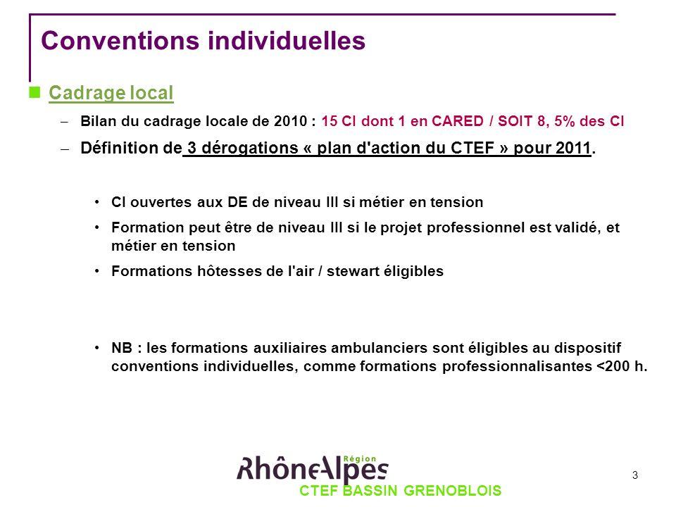 CTEF BASSIN GRENOBLOIS Conventions individuelles Cadrage local – Bilan du cadrage locale de 2010 : 15 CI dont 1 en CARED / SOIT 8, 5% des CI – Définition de 3 dérogations « plan d action du CTEF » pour 2011.