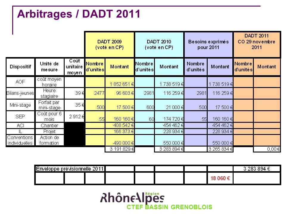 CTEF BASSIN GRENOBLOIS Arbitrages / DADT 2011