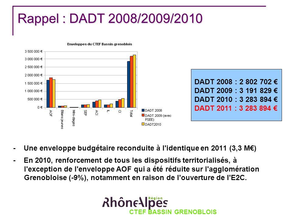 Rappel : DADT 2008/2009/2010 - Une enveloppe budgétaire reconduite à l identique en 2011 (3,3 M) - En 2010, renforcement de tous les dispositifs territorialisés, à l exception de l enveloppe AOF qui a été réduite sur l agglomération Grenobloise (-9%), notamment en raison de l ouverture de l E2C.