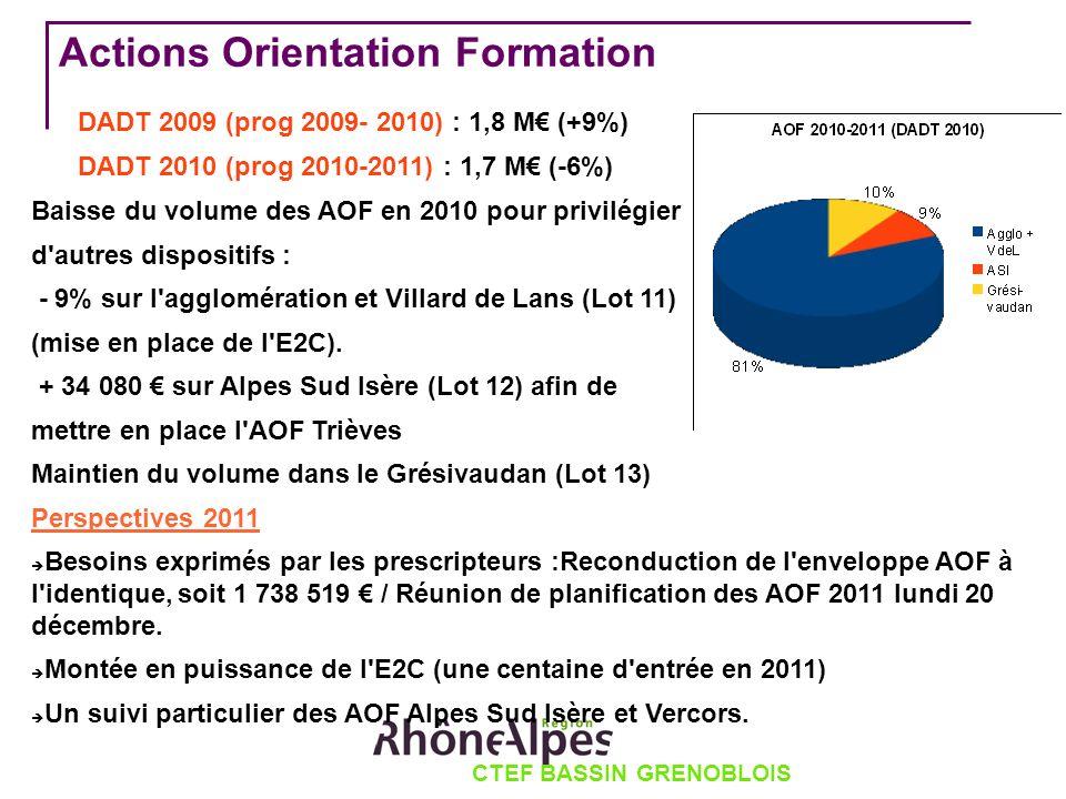 CTEF BASSIN GRENOBLOIS Actions Orientation Formation DADT 2009 (prog 2009- 2010) : 1,8 M (+9%) DADT 2010 (prog 2010-2011) : 1,7 M (-6%) Baisse du volume des AOF en 2010 pour privilégier d autres dispositifs : - 9% sur l agglomération et Villard de Lans (Lot 11) (mise en place de l E2C).