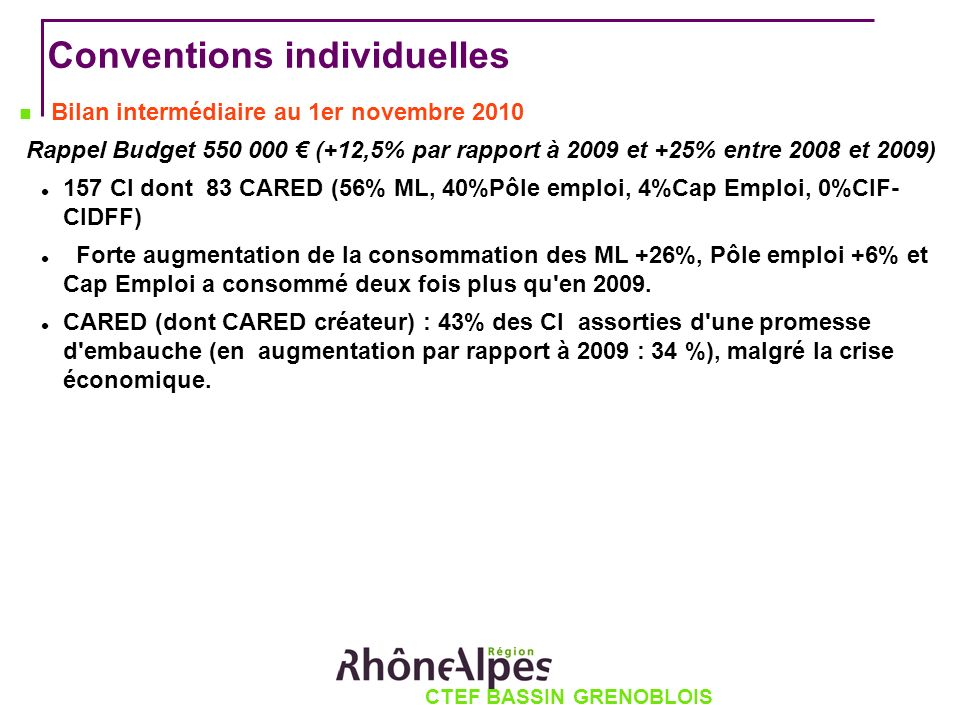 CTEF BASSIN GRENOBLOIS Conventions individuelles Bilan intermédiaire au 1er novembre 2010 Rappel Budget 550 000 (+12,5% par rapport à 2009 et +25% entre 2008 et 2009) 157 CI dont 83 CARED (56% ML, 40%Pôle emploi, 4%Cap Emploi, 0%CIF- CIDFF) Forte augmentation de la consommation des ML +26%, Pôle emploi +6% et Cap Emploi a consommé deux fois plus qu en 2009.