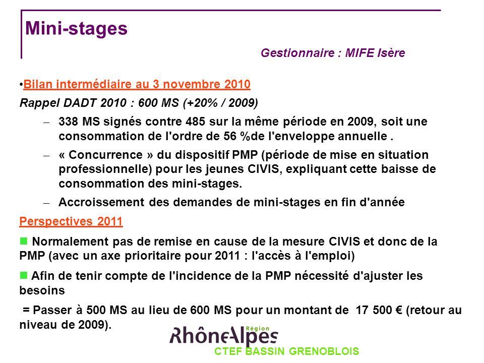 CTEF BASSIN GRENOBLOIS Mini-stages Gestionnaire : MIFE Isère Bilan intermédiaire au 3 novembre 2010 Rappel DADT 2010 : 600 MS (+20% / 2009) – 338 MS signés contre 485 sur la même période en 2009, soit une consommation de l ordre de 56 %de l enveloppe annuelle.