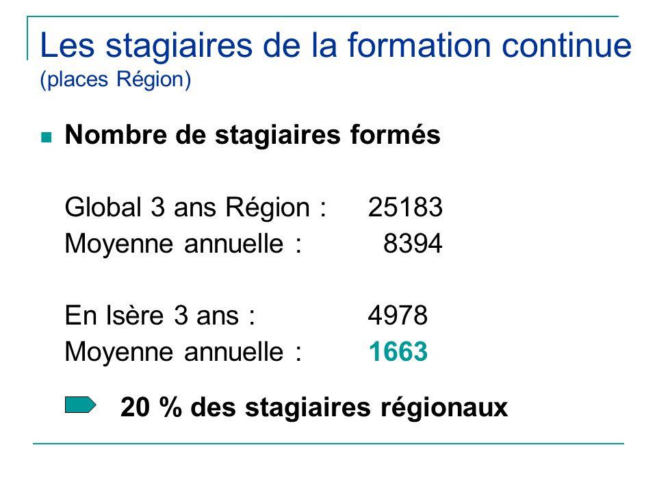 Les stagiaires de la formation continue (places Région) Nombre de stagiaires formés Global 3 ans Région : 25183 Moyenne annuelle : 8394 En Isère 3 ans : 4978 Moyenne annuelle :1663 20 % des stagiaires régionaux