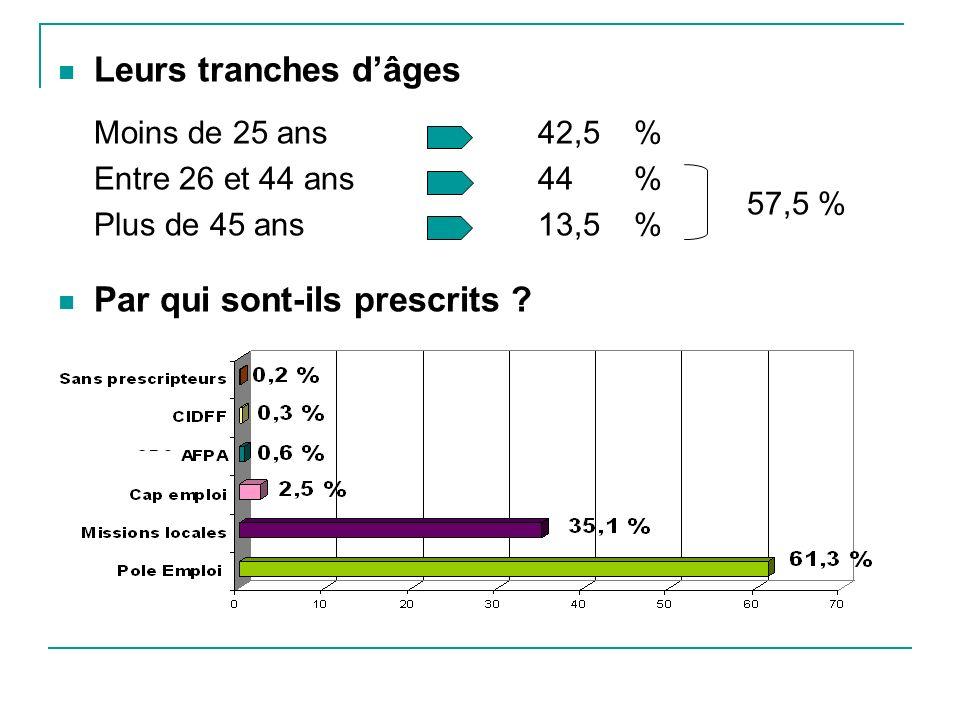 Leurs tranches dâges Moins de 25 ans42,5 % Entre 26 et 44 ans44 % Plus de 45 ans13,5 % Par qui sont-ils prescrits .
