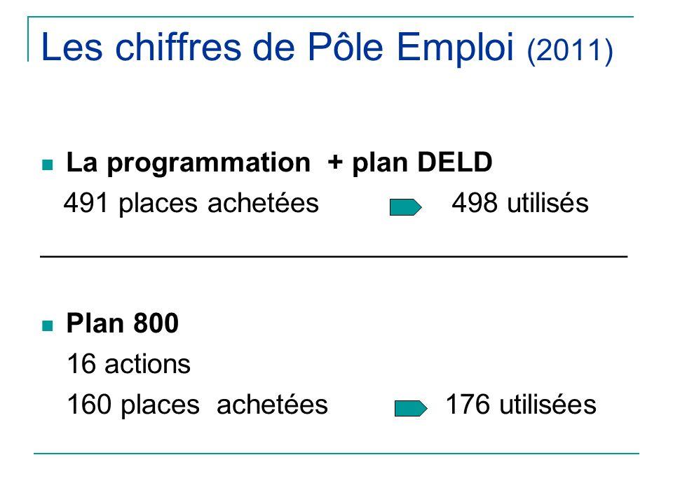 Les chiffres de Pôle Emploi (2011) La programmation + plan DELD 491 places achetées 498 utilisés ______________________________________ Plan 800 16 actions 160 places achetées 176 utilisées