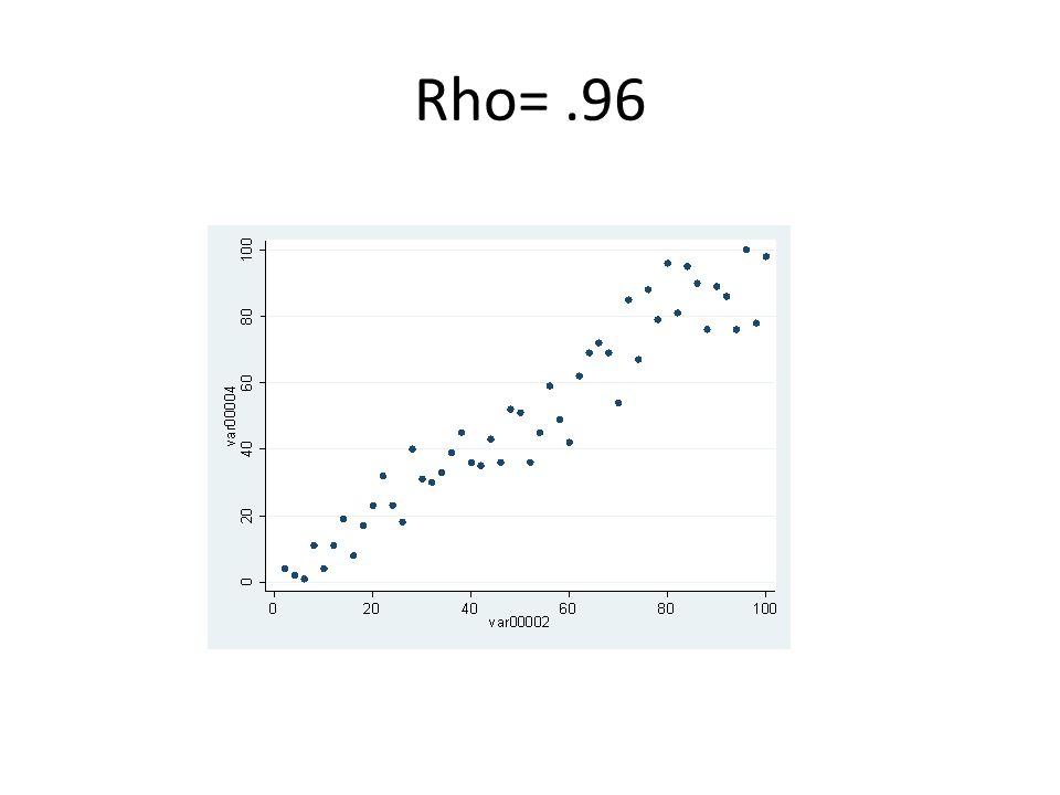 Rho=.96
