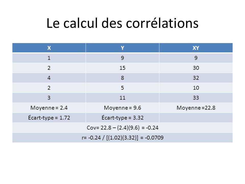 Le calcul des corrélations XYXY 199 21530 4832 2510 31133 Moyenne = 2.4Moyenne = 9.6Moyenne =22.8 Écart-type = 1.72Écart-type = 3.32 Cov= 22.8 – (2.4)