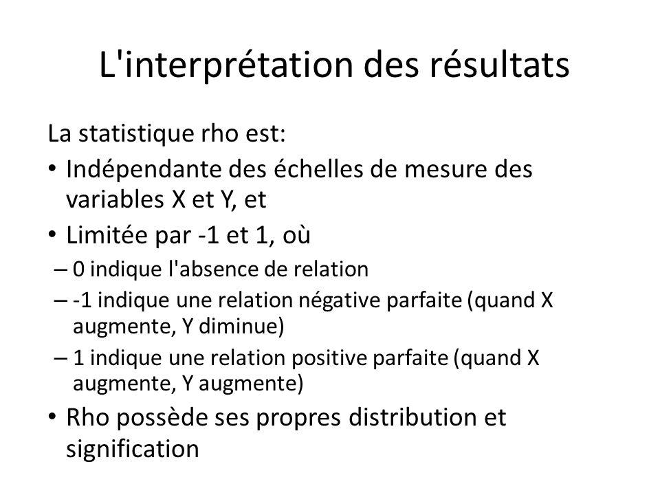 L'interprétation des résultats La statistique rho est: Indépendante des échelles de mesure des variables X et Y, et Limitée par -1 et 1, où – 0 indiqu