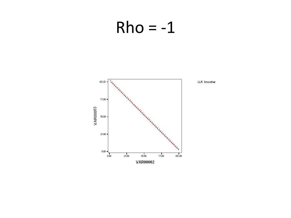 Rho = -1
