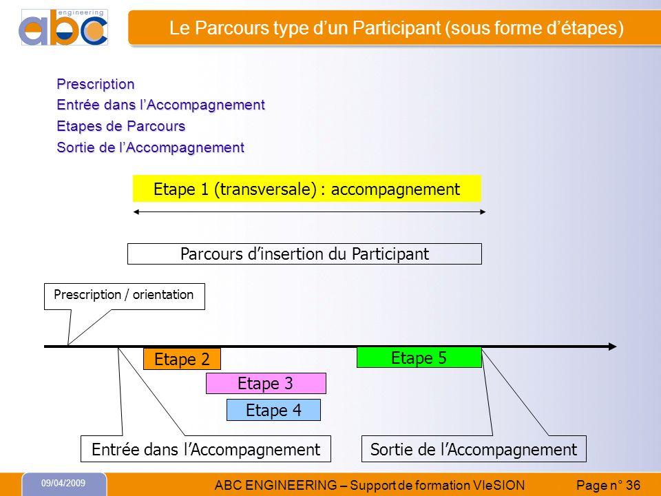 09/04/2009 ABC ENGINEERING – Support de formation VIeSION Page n° 36 Le Parcours type dun Participant (sous forme détapes) Prescription Entrée dans lA