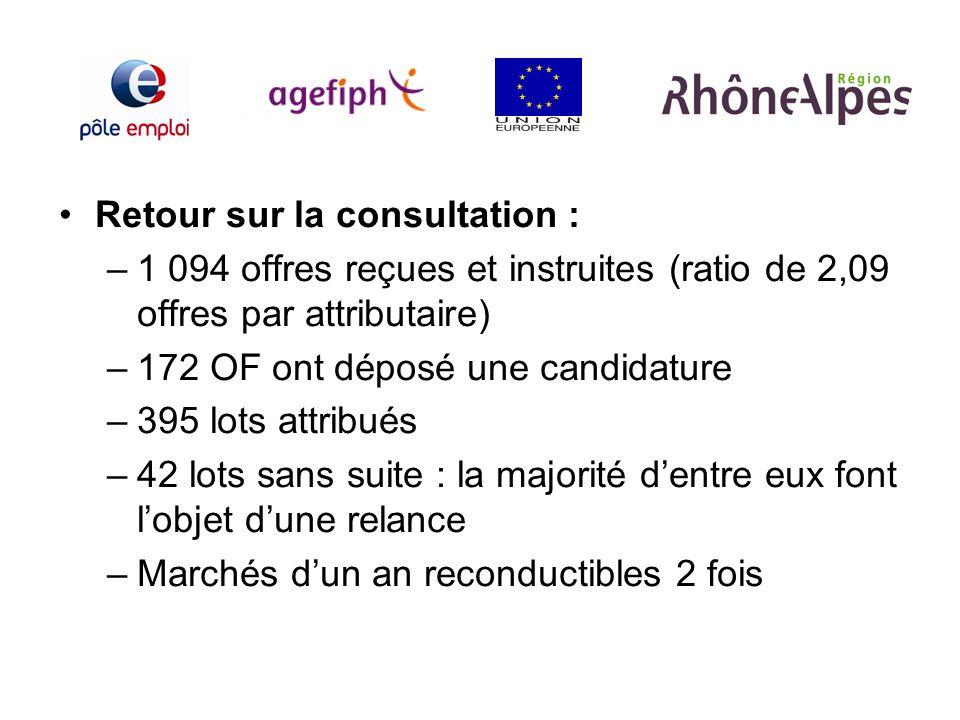 Retour sur la consultation : –1 094 offres reçues et instruites (ratio de 2,09 offres par attributaire) –172 OF ont déposé une candidature –395 lots a
