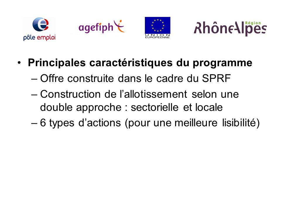 Principales caractéristiques du programme –Offre construite dans le cadre du SPRF –Construction de lallotissement selon une double approche : sectorie