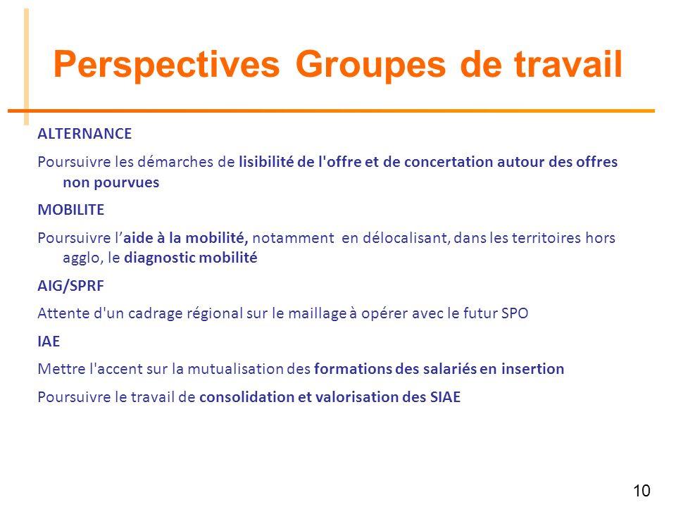 10 Perspectives Groupes de travail ALTERNANCE Poursuivre les démarches de lisibilité de l'offre et de concertation autour des offres non pourvues MOBI