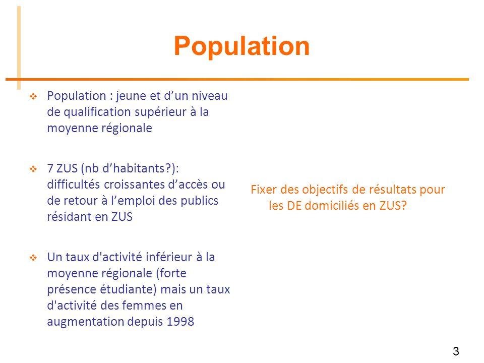 3 Population Population : jeune et dun niveau de qualification supérieur à la moyenne régionale 7 ZUS (nb dhabitants?): difficultés croissantes daccès