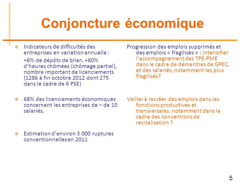 5 Conjoncture économique Indicateurs de difficultés des entreprises en variation annuelle : +6% de dépôts de bilan, +60% dheures chômées (chômage part