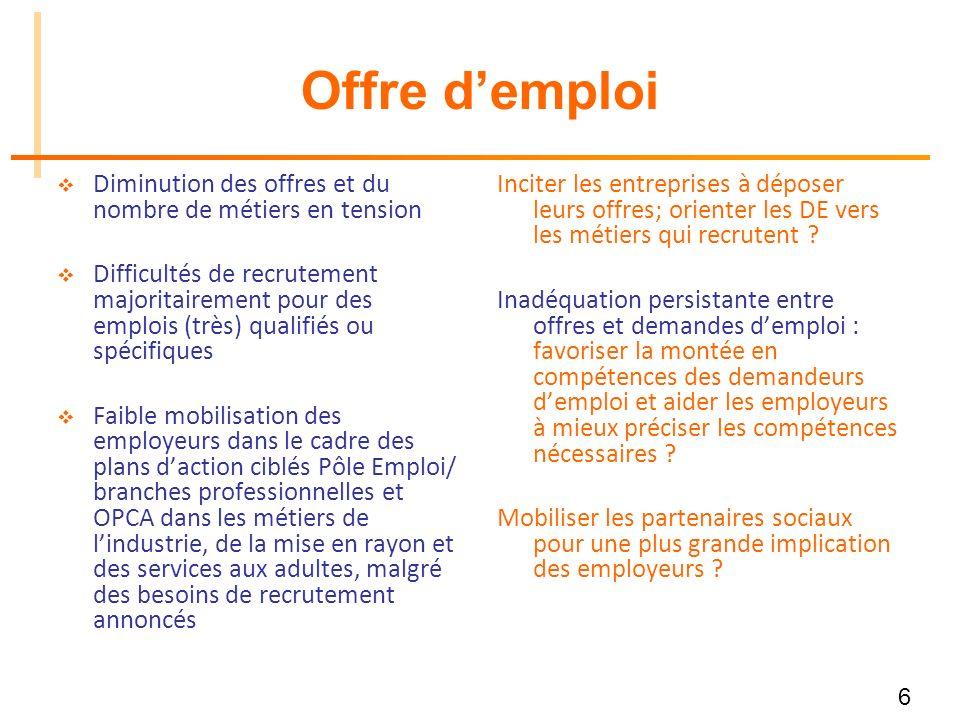 6 Offre demploi Diminution des offres et du nombre de métiers en tension Difficultés de recrutement majoritairement pour des emplois (très) qualifiés